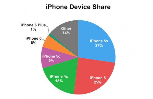 Продажи iPhone 6 и iPhone 6 Plus: 6 к 1