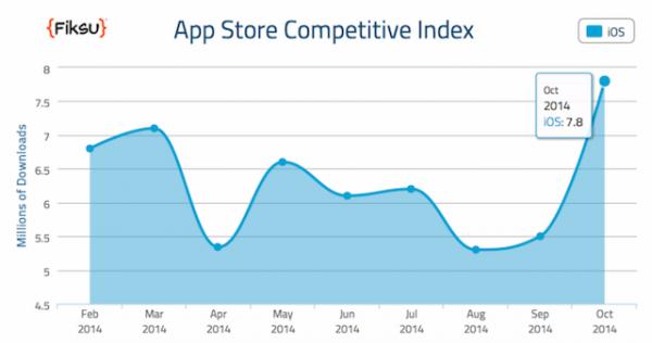 Мы зависим от приложений или Как старт продаж iPhone 6/6 Plus повлиял на статистику App Store