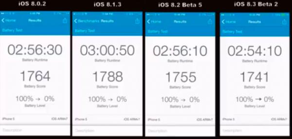 Как изменилось время автономной работы iPhone на iOS 8.3 beta 2 по сравнению с iOS 8.1.3