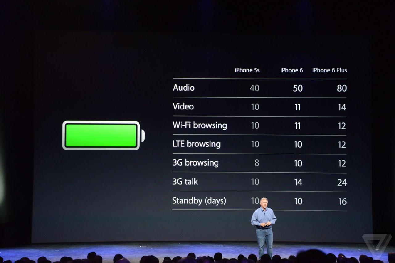 Сколько держит iPhone?