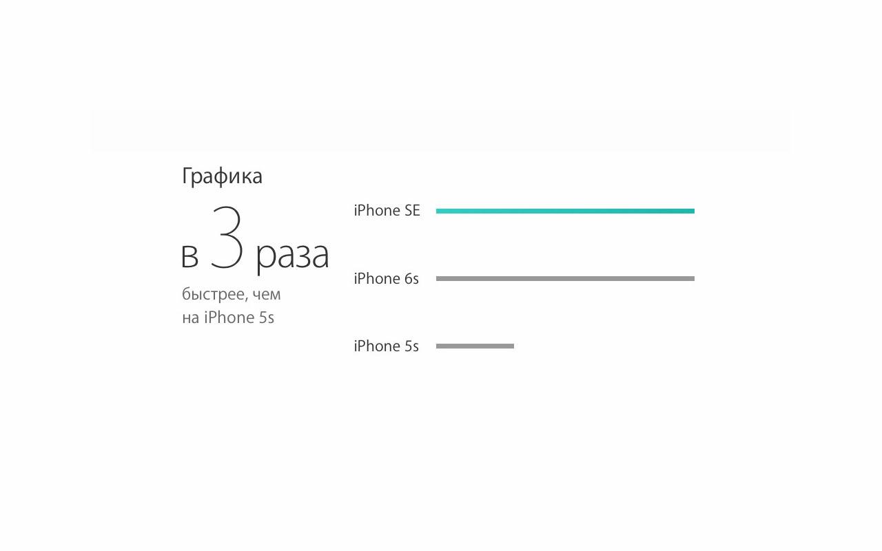 Информация о производительности GPU в iPhone SE