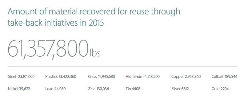 Результаты программы утилизации iPhone за последний год