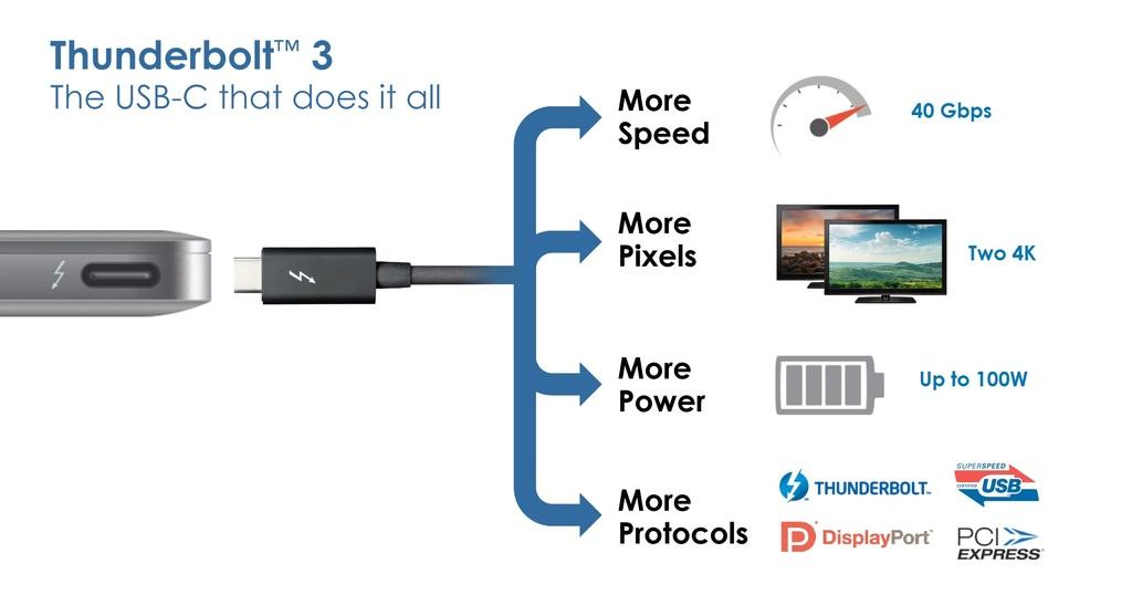 USB-C всё в одном